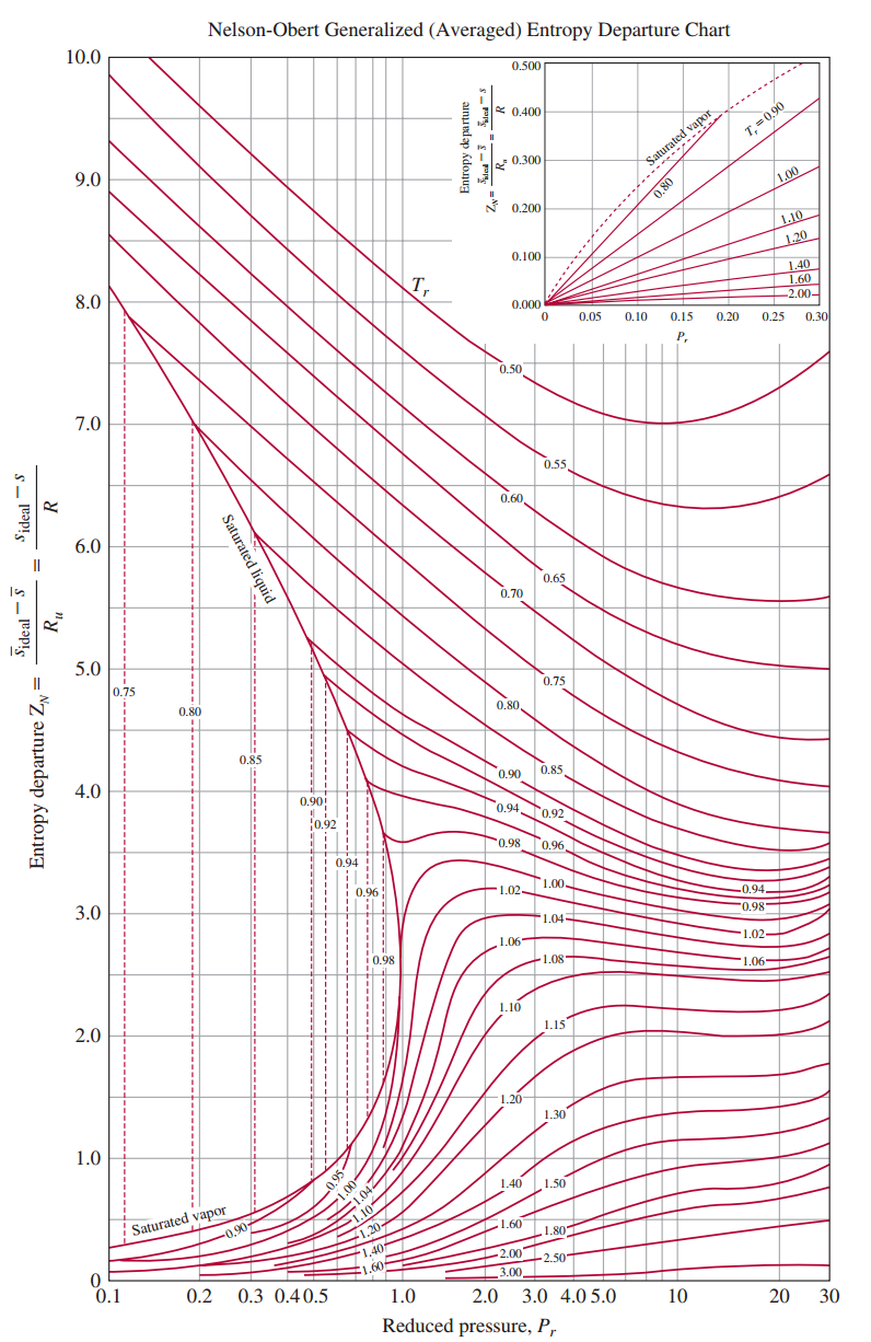 Nelson obert entropy departure chart pooptronica Choice Image